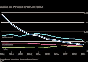 Queda de preços da energia solar