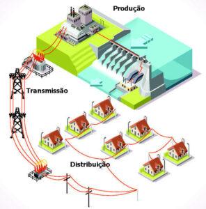 Como a energia chega em nossas casas